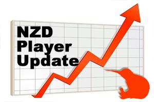 NZ Dollar Growth